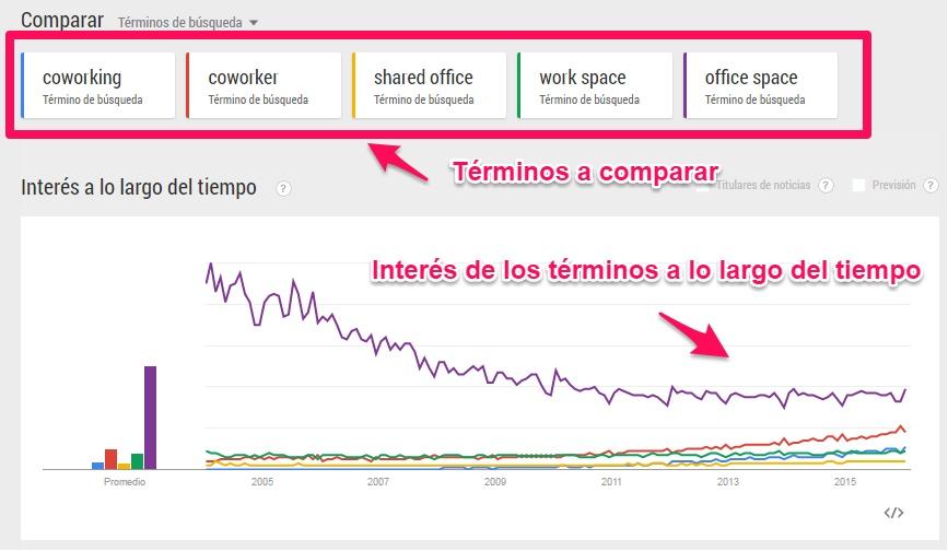Como usar Google Trends si fueras una Startup