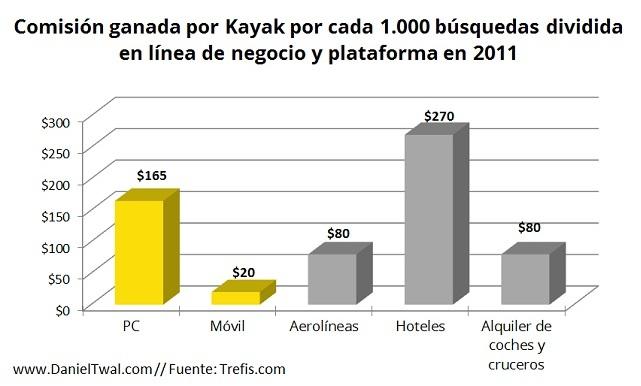Kayak - comision ganada por Kayay en cada línea de negocio y plataforma en 2011