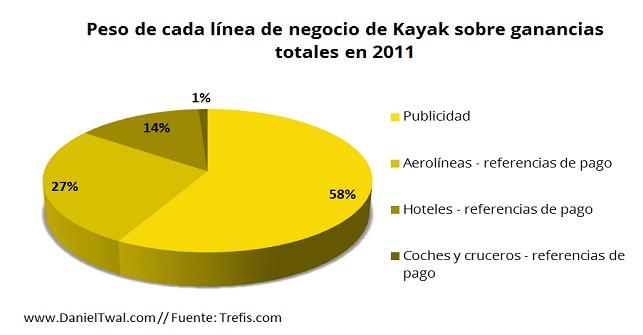 Kayak - peso de cada linea de negocio sobre ganancias totale